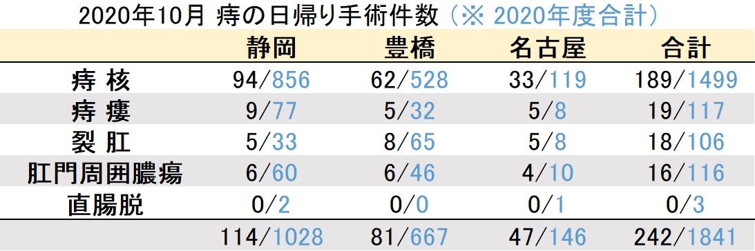 マイクリニック大久保グループ2020年10月の痔の日帰り手術件数