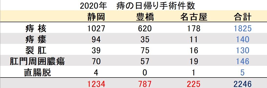 マイクリニック大久保グループ2020年の痔の日帰り手術件数