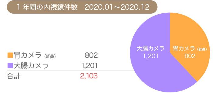 マイクリニック大久保グループ2021年の内視鏡件数