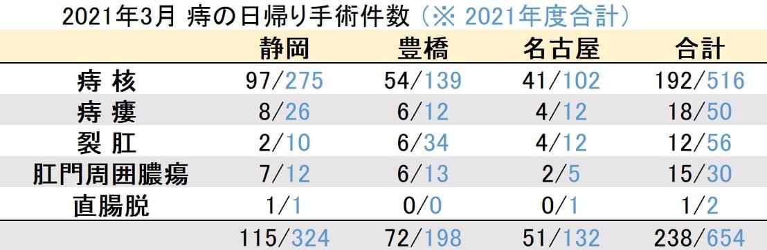 マイクリニック大久保グループ2021年3月の痔の日帰り手術件数