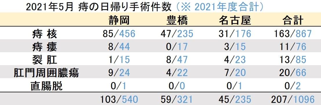 マイクリニック大久保グループ2021年5月の痔の日帰り手術件数