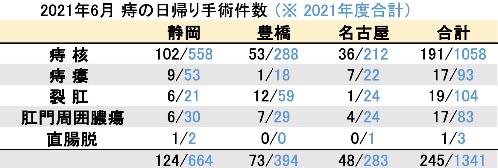 マイクリニック大久保グループ2021年6月の痔の日帰り手術件数